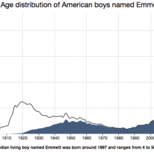 Estimated age based on your name