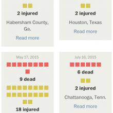 Mass shootings count – Depends on your definition