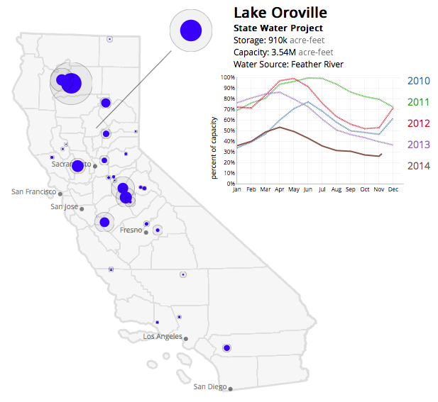 Emptied reservoirs in California