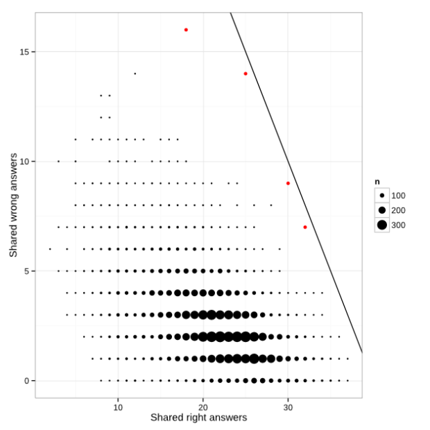 Identifying cheaters in test results, a simple method