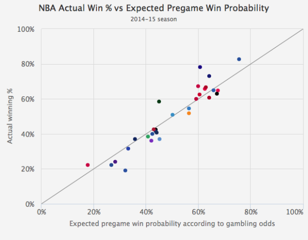 Gambler's perspective on sports team win probabilities