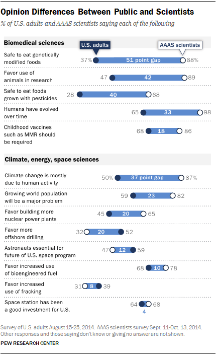 Conflicting views: Public versus scientists