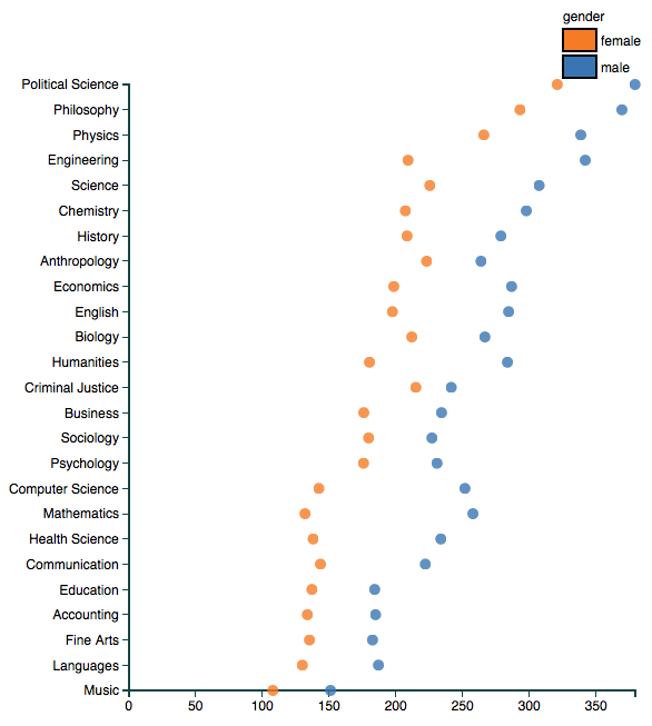 Professor ratings by gender and discipline