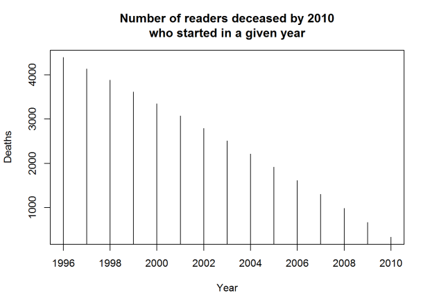 Estimated number of Game of Thrones readers who have died