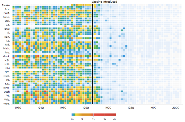 Impact of vaccines throughout history