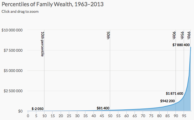 Wealth inequality explained in charts