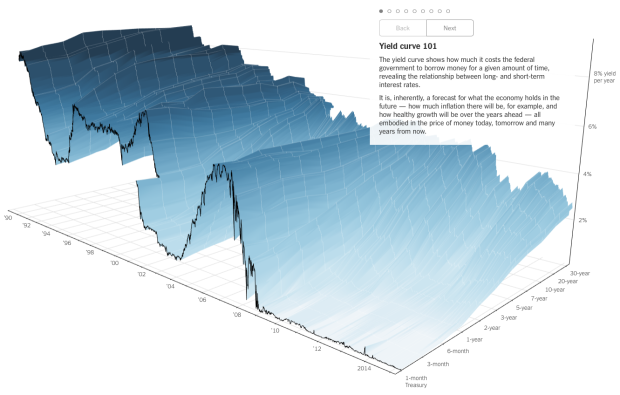 3-D chart for economy's future