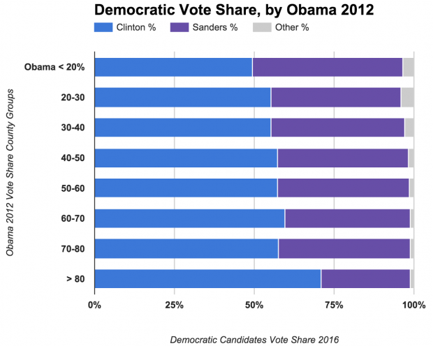 Comparing Clinton, Sanders Vote Share with Obama 2012